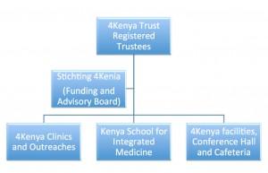 4Kenya Organizational Structure
