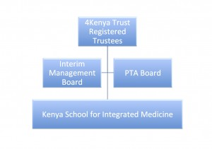 Organogram Kenya School for Integrated Medicine